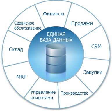 Картинки по запросу ECM-система